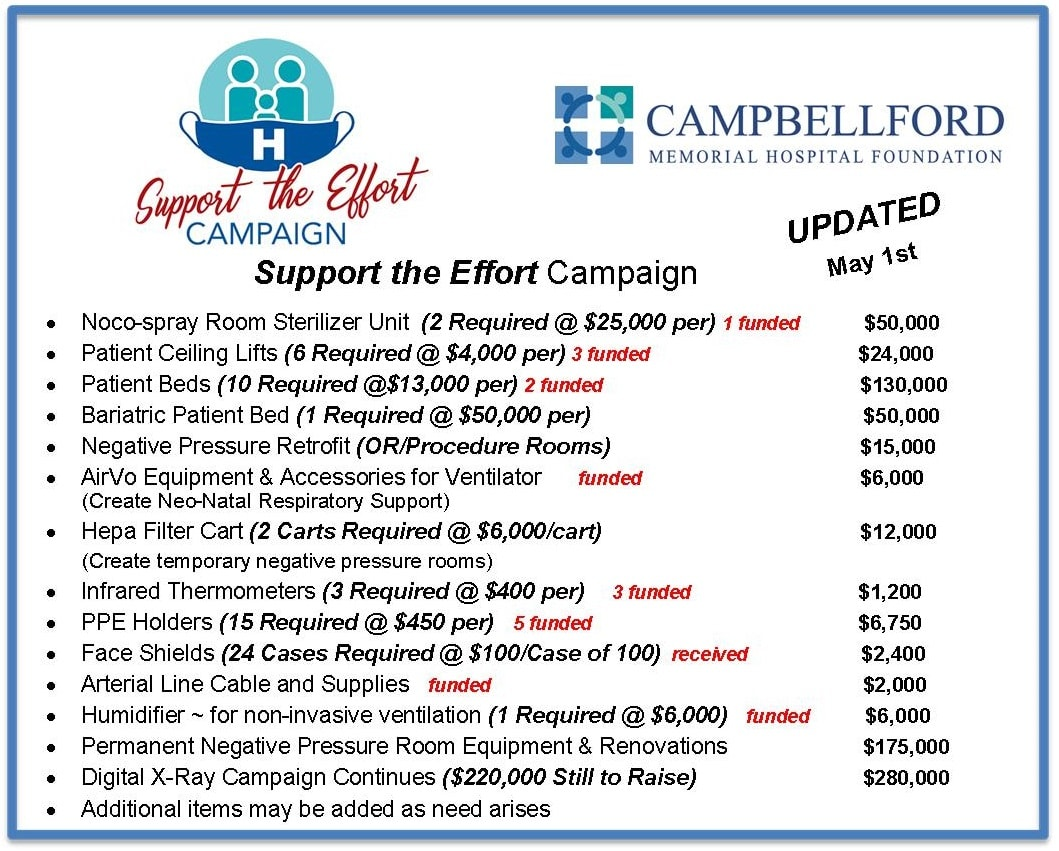 Support the Effort items Updated May 1